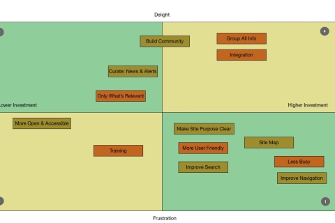 Kano Model of Functionalities