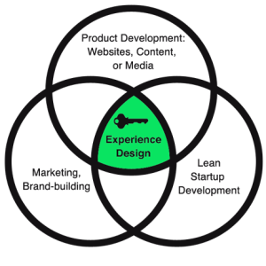 User Experience Design is Key